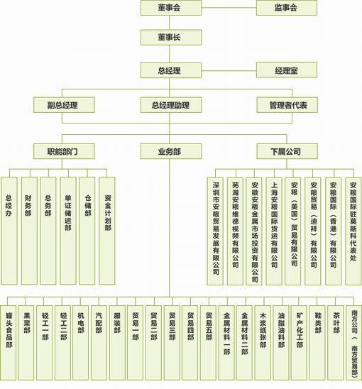 安徽安粮国际发展有限公司组织架构图