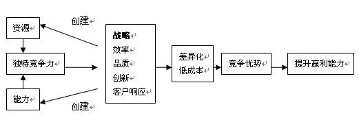 超市单位组织结构图
